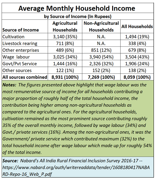 Average monthly household income