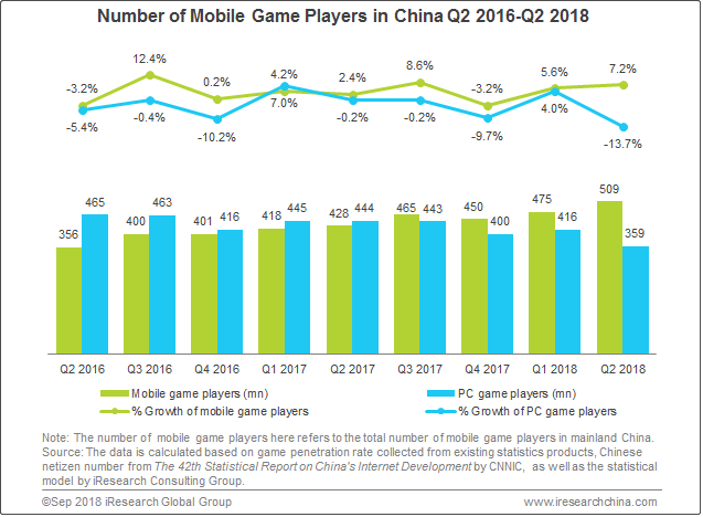 Number of players increasing for free games