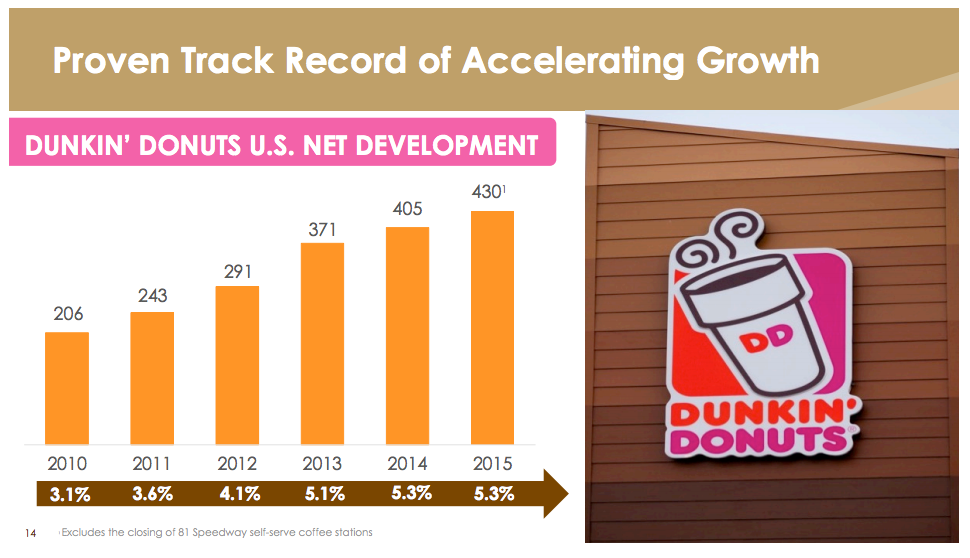 growth of dunkin donuts