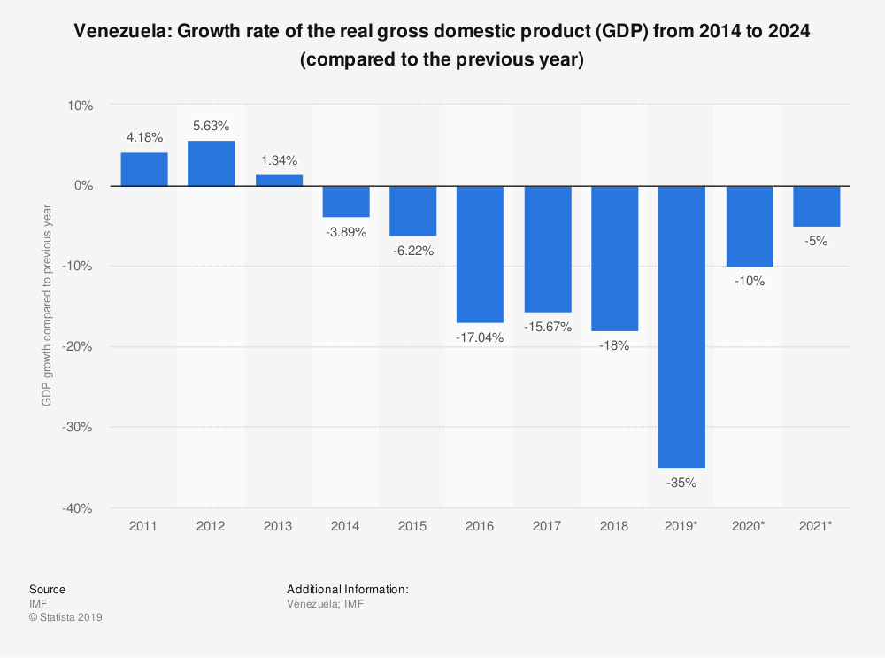 venezuela's groth of real gdp from 2014 to 2024