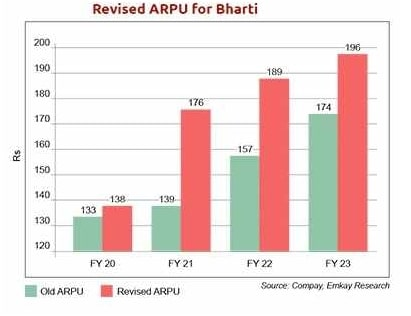 Revised ARPU for Bharti: The bar graph successfully portrays the trickledown effect of rate hikes, in the ARPU, for Bharti Airtel.