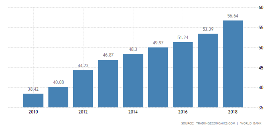 increasing inflation due to lebanese protests