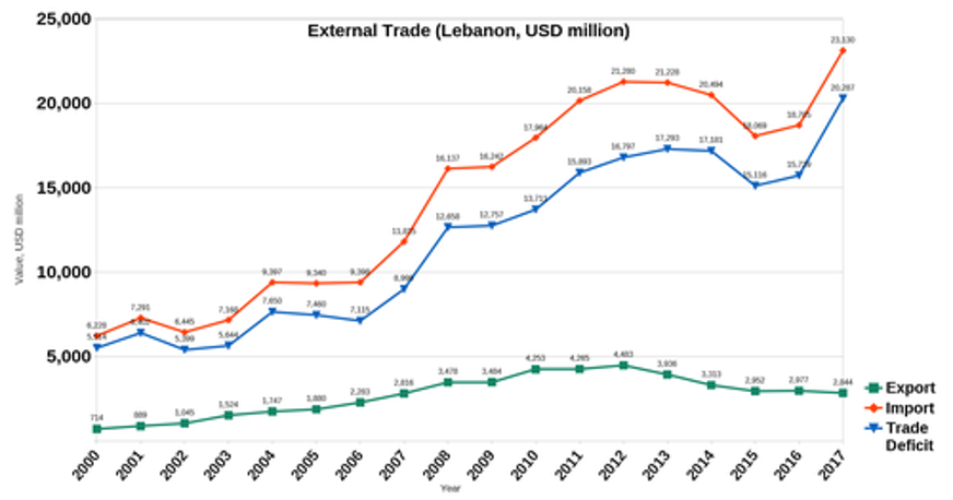 external trade effects from lebanese protests