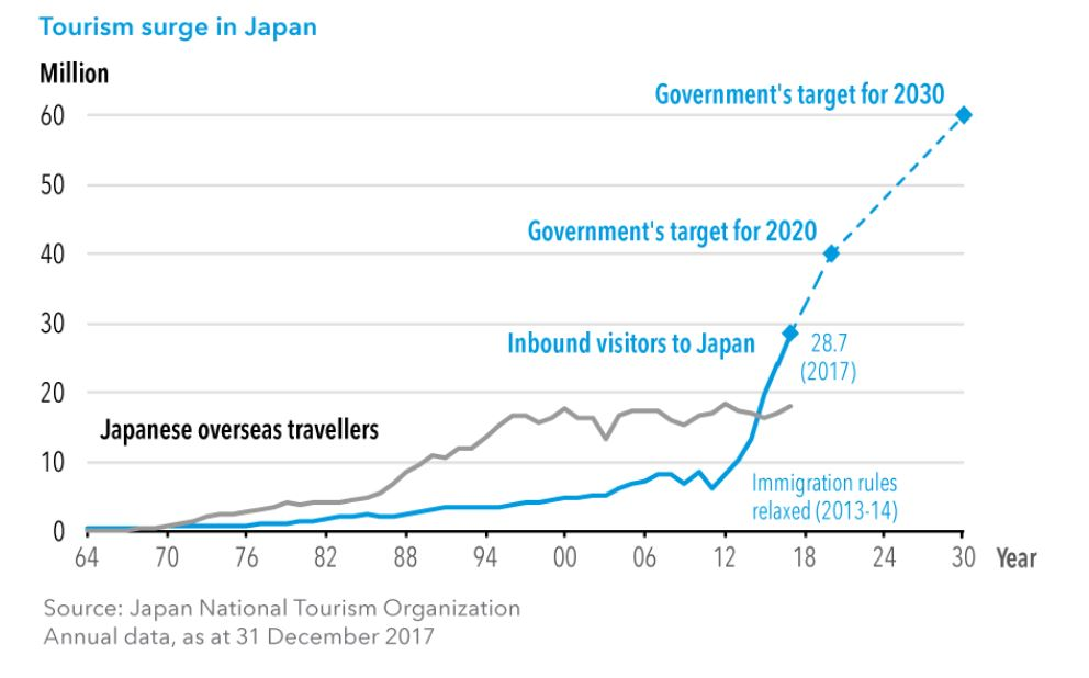tourism surge in Japan as an impact of announcement of Tokyo Olympics