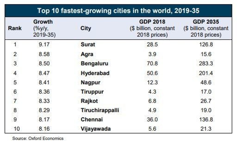 surat is 1 in the top 10 fastest growing cities of the world