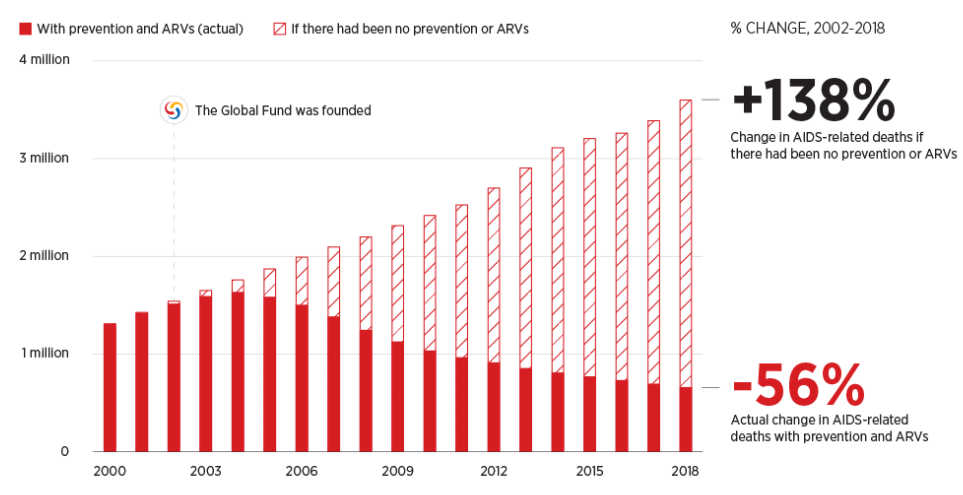 Change in AIDS-related deaths     Source: The Global Fund