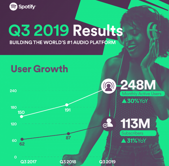 q3 results of spotify