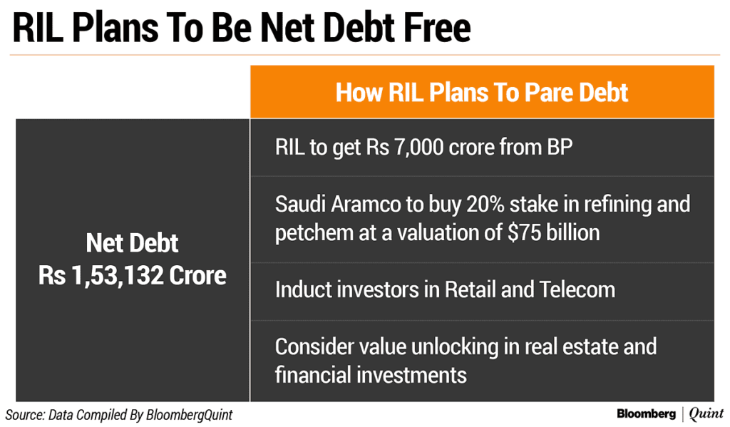 RIL Plans to be debt free