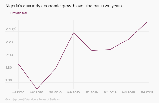 Nigeria's quarterly economic growth over the past two years