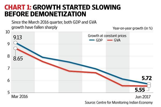 Taking stock of the Indian Economy: Consumption key to GDP growth