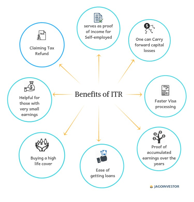 Benefits-of-ITR.png