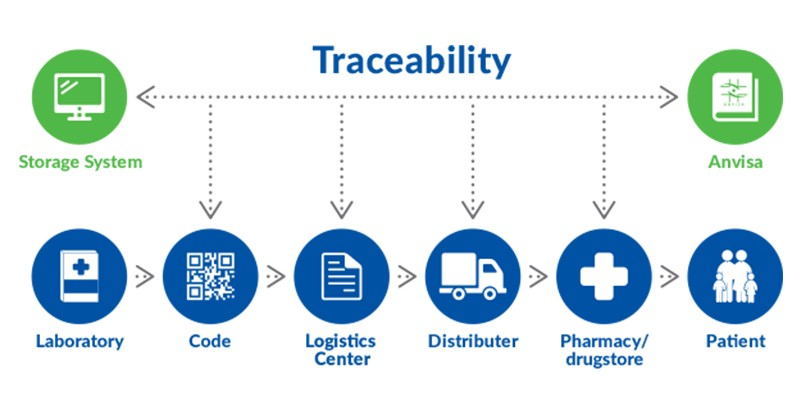 trackability by blockchain to combat covid-19