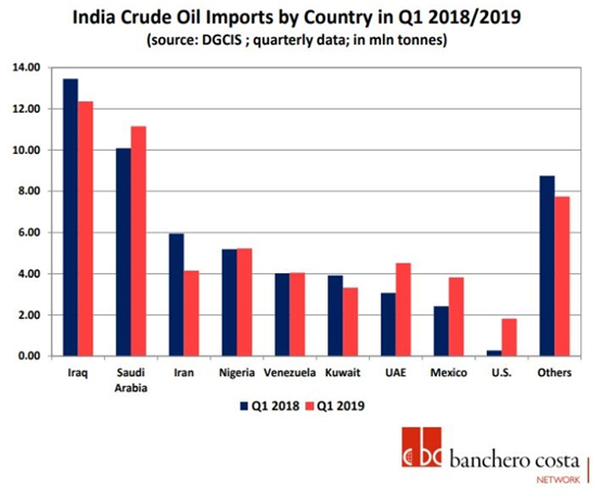 crude oil imports and OPEC+
