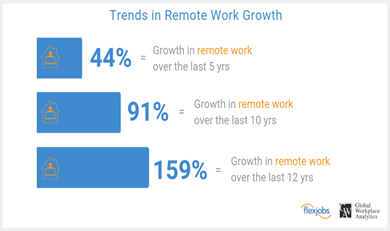 Tcs work from home model -Trends in remote work growth for