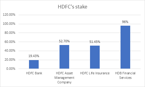 HDFC Stake in its group companies