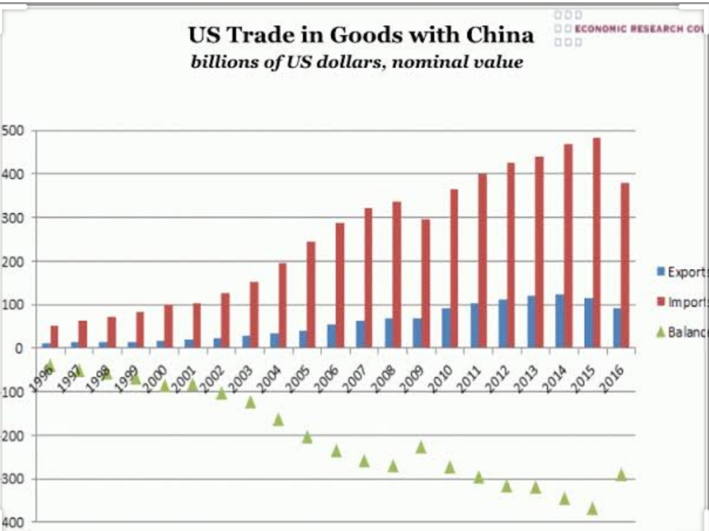 The density of the trade relations between US and China