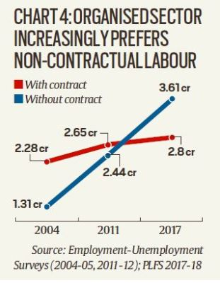 Organised sector prefers non contractual labour