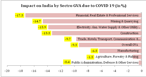 Impact on Indian economy by sector