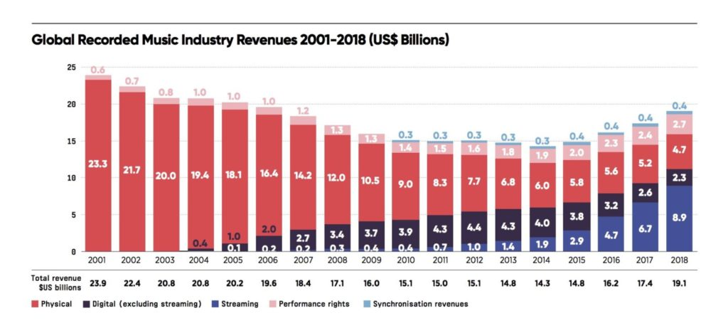 Global record of music industry