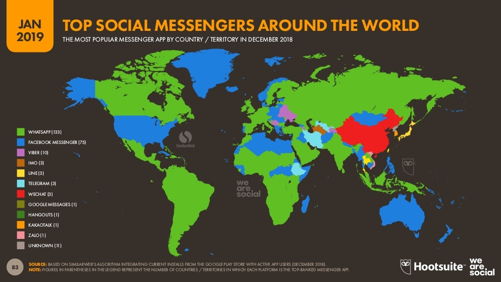 top social messenger around the world