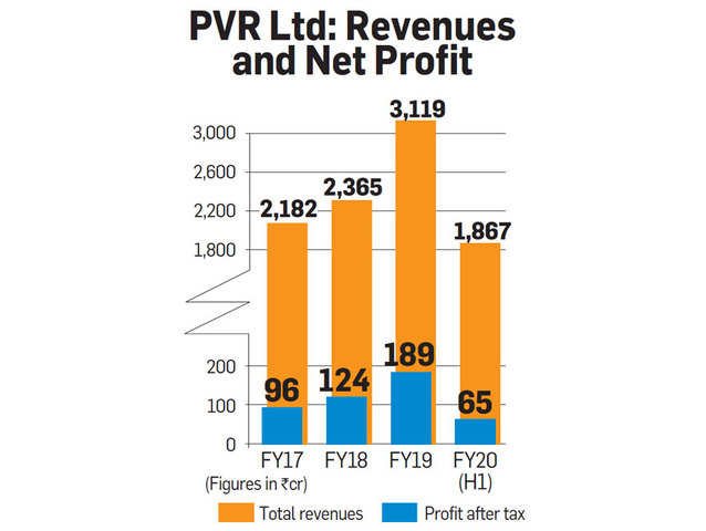 PVR revenues drop massively with increase in online streaming and amidst the pandemic.