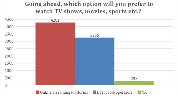 rise in OTT usage