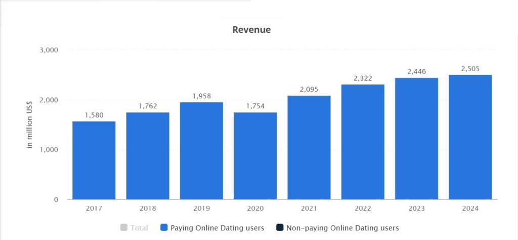 Total revenue from online dating all across the world