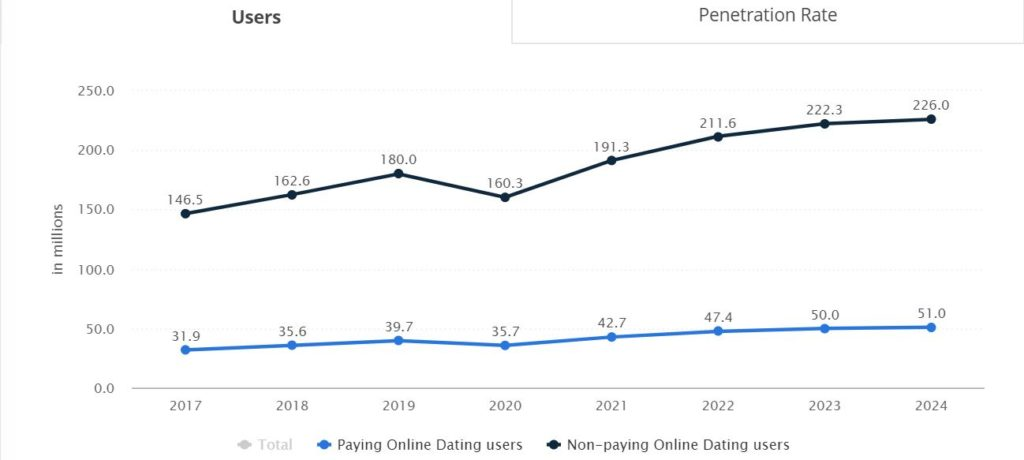 Estimated users of online dating websites from 2017-24