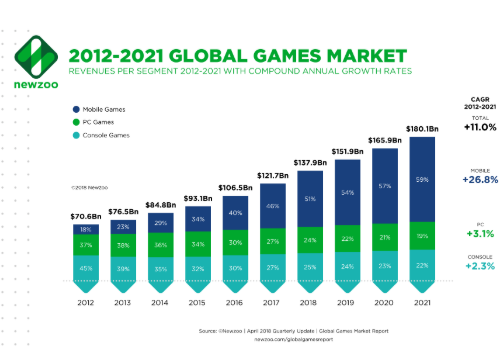 2012-2021 global games market