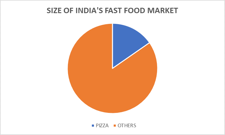 Size of food market in india