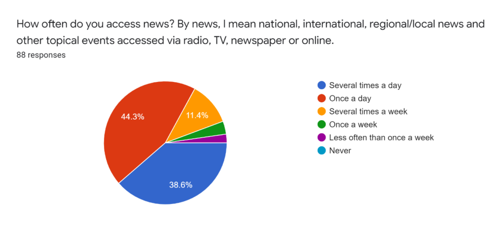 survey on journalism