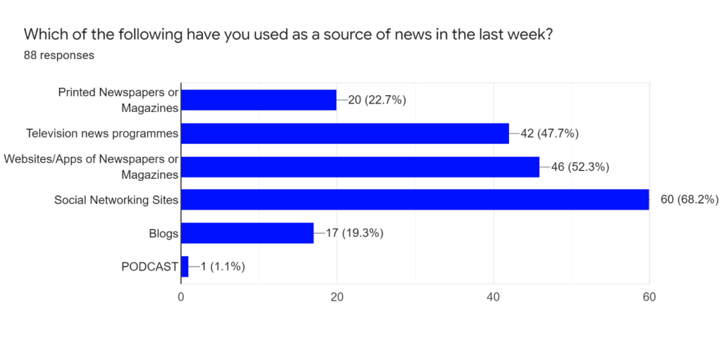 survey on source of news used in the  last week