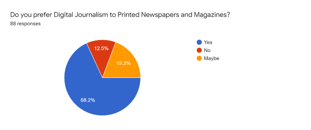preference of digital journalism to printed newspaper and magazines