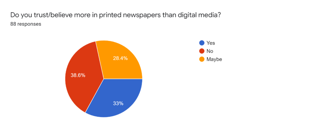 survey on trust in printed or digital media