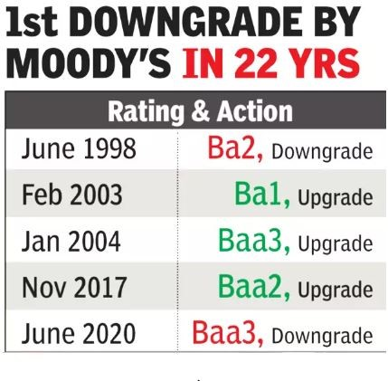 first downgrade by moody's in 22 years