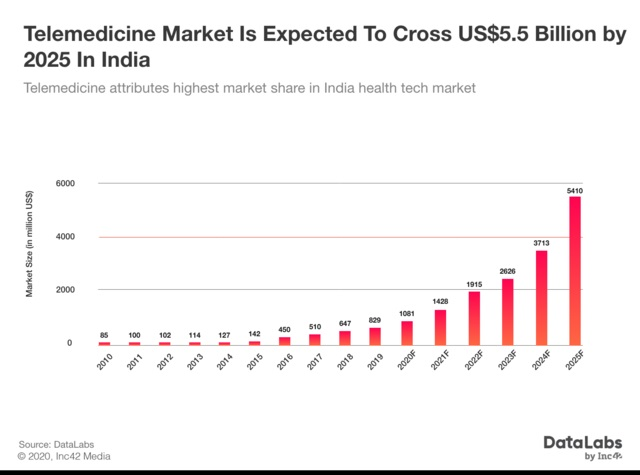 telemedicine market is expected to cross US$5.5 Billion by 2025 in India