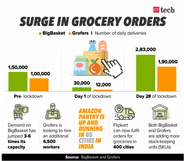 E-grocery boom for the two major Indian players  globally