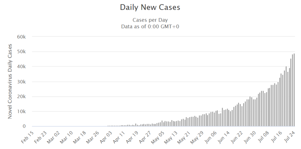 rise of new cases in pandemic