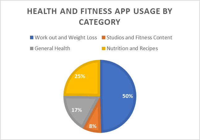 health and fitness app usage by category