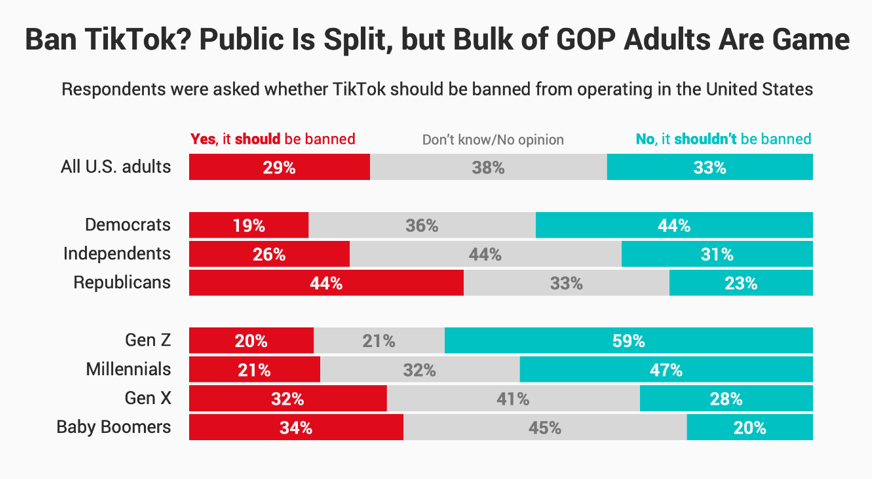Public Divided on TikTok Ban as U.S. Considers Clampdown on ...