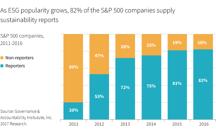 S&P 500 companies and ESG funding