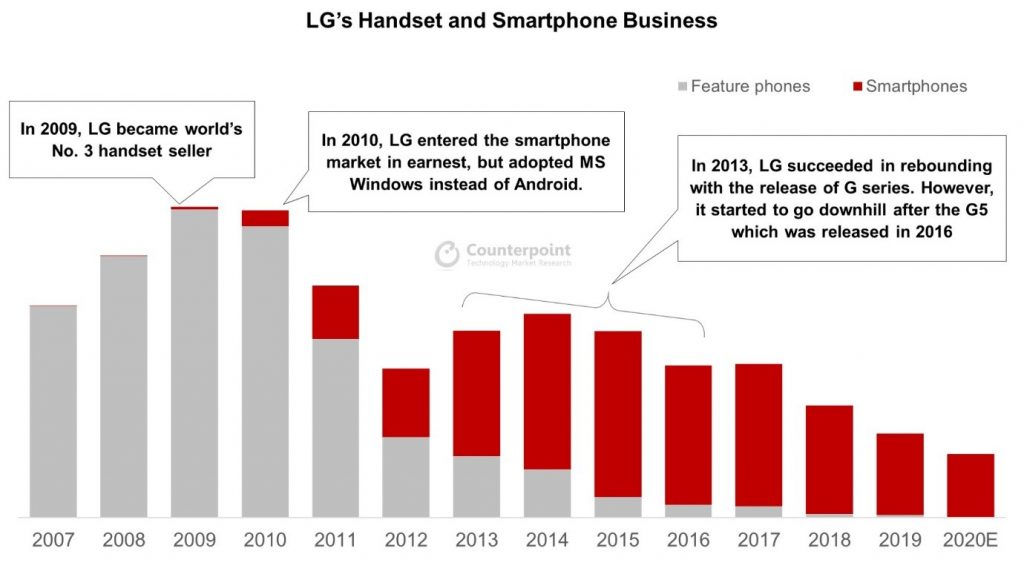 LG Handset and Smartphone Business