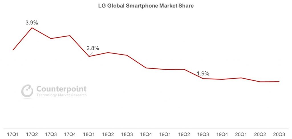 LG Global Smartphone Market Share
