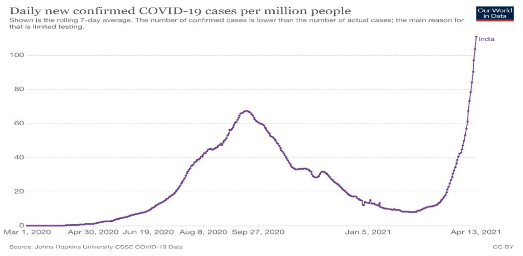 Rise in cases of COVID in India