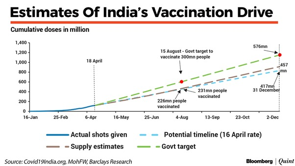 India's Vaccination Drive